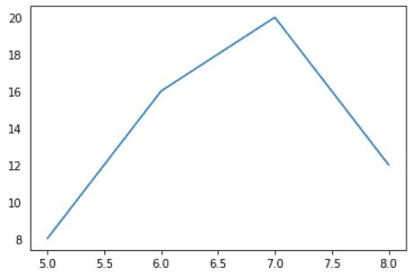Matplotlib reomve ticks