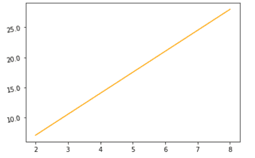 Matplotlib rotate Y axis tick labels by using ax.set_yticklabels() method