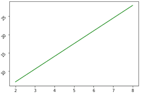 Matplotlib rotate Y-axis tick labels by using ax.tick_parmas()