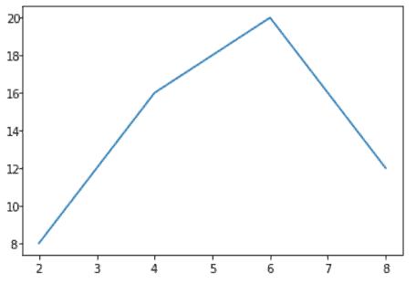 Matplotlib rotate alignment og tick labels