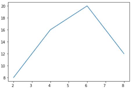 Matplotlib rotate tick label alignment