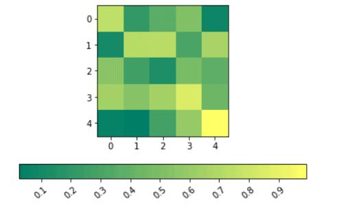 Matplotlib rotate tick label colorbar