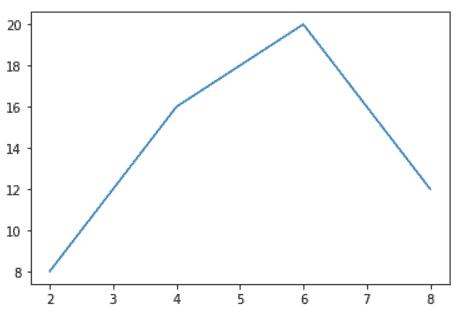 Matplotlib rotate tick label having alignment