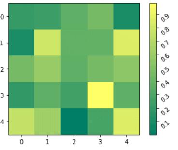 Matplotlib rotate tick label having colorbar