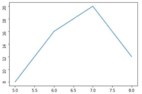 Matplotlib rotate tick labels at 90 degrees