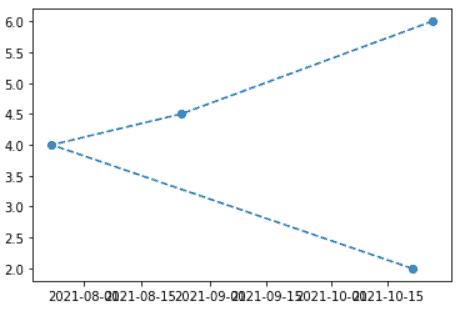 Matplotlib rotate tick labels date