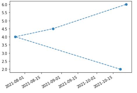 Matplotlib rotate tick labels having date