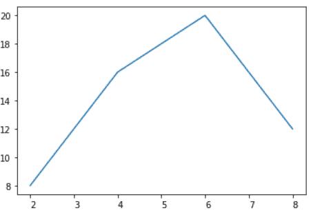 Matplotlib rotate tick labels own alignment