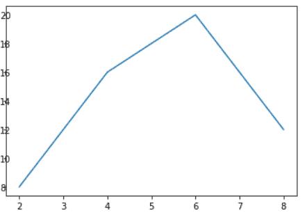 Matplotlib rotate tick labels possess alignment