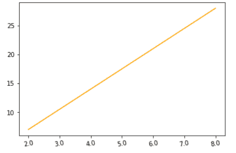 Matplotlib rotate x axis tick labels by using ax.set_xticklabels() method