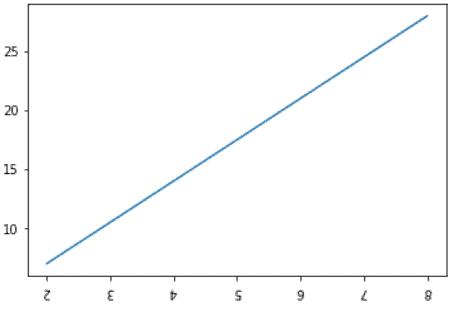 Matplotlib rotate x axis tick labels on figure level