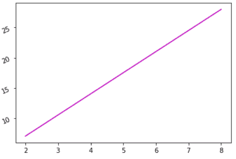 Matplotlib rotate y-axis tick labels on axes level