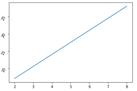 Matplotlib rotate y-axis tick labels on figure level