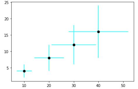 Matplotlib scatter error bars
