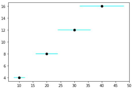Matplotlib scatter plot error bar