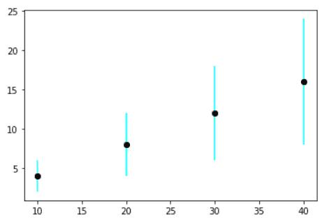 Matplotlib scatter plot having error bar
