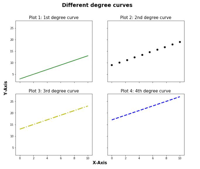Matplotlib subplot axis labels to shared axis