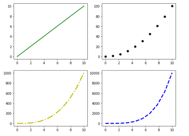 Matplotlib subplot figure size