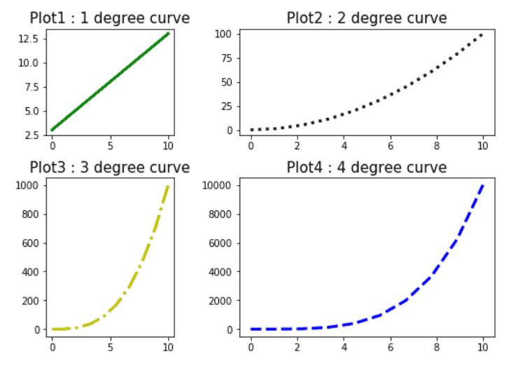 Matplotlib subplot gridspec different size subplots