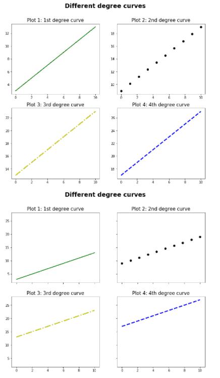 Matplotlib subplot share axis