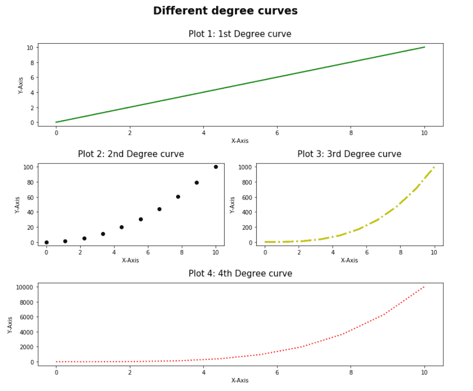 Matplotlib subplots different sized grids
