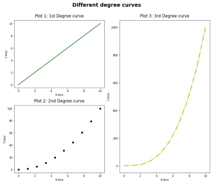 Matplotlib subplots different sizes