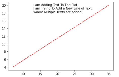 add multiple line text to plot matplotlib