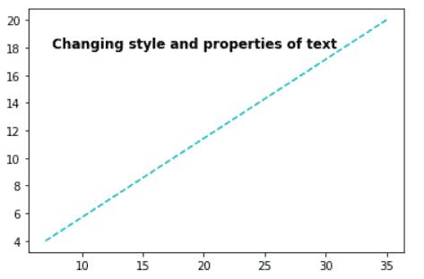 add text to plot matplotlib change style