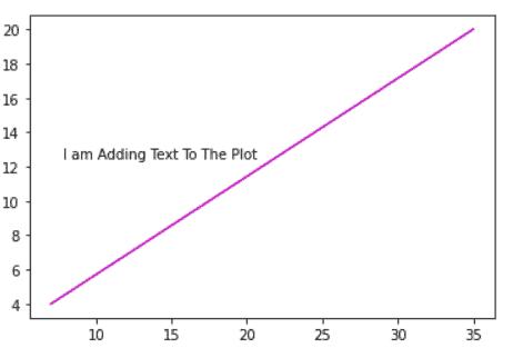 add text to plot matplotlib example
