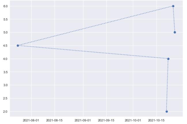 Matplotlib plot_date