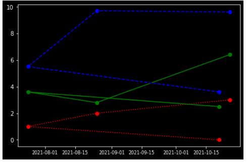 Matplotlib plot_date color