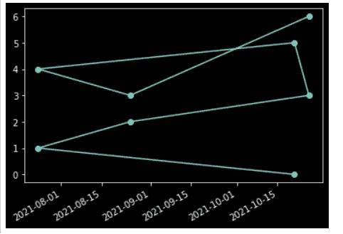 Matplotlib plot_date without xticks