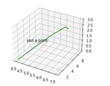 add text to 3d plot matplotlib