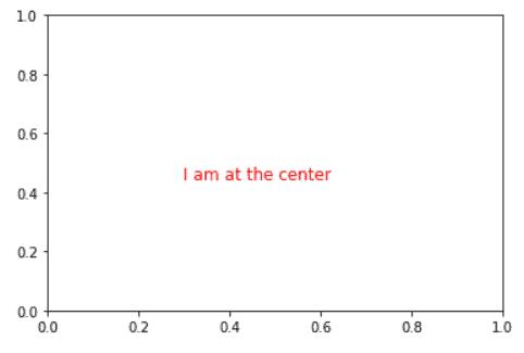 add text to center of the plot matplotlib