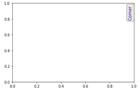 add text to corner of plot matplotlib