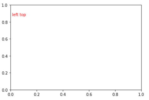 add text to left plot matplotlib
