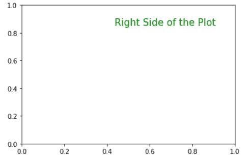 add text to right of plot matplotlib