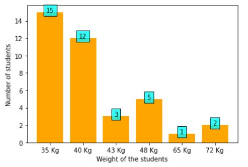 matplotlib bar chart label value