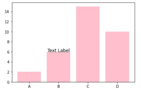 matplotlib bar chart text labels