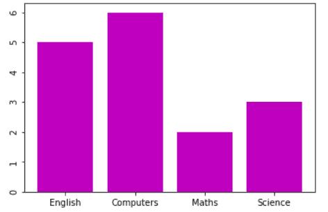 matplotlib bar chart vertical labels