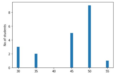matplotlib bar chart y-axis labels