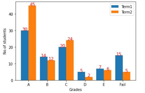 matplotlib grouped bar chart with labels
