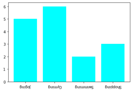 matplotlib label rotation bar chart