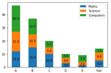 matplotlib stacked bar chart with labels